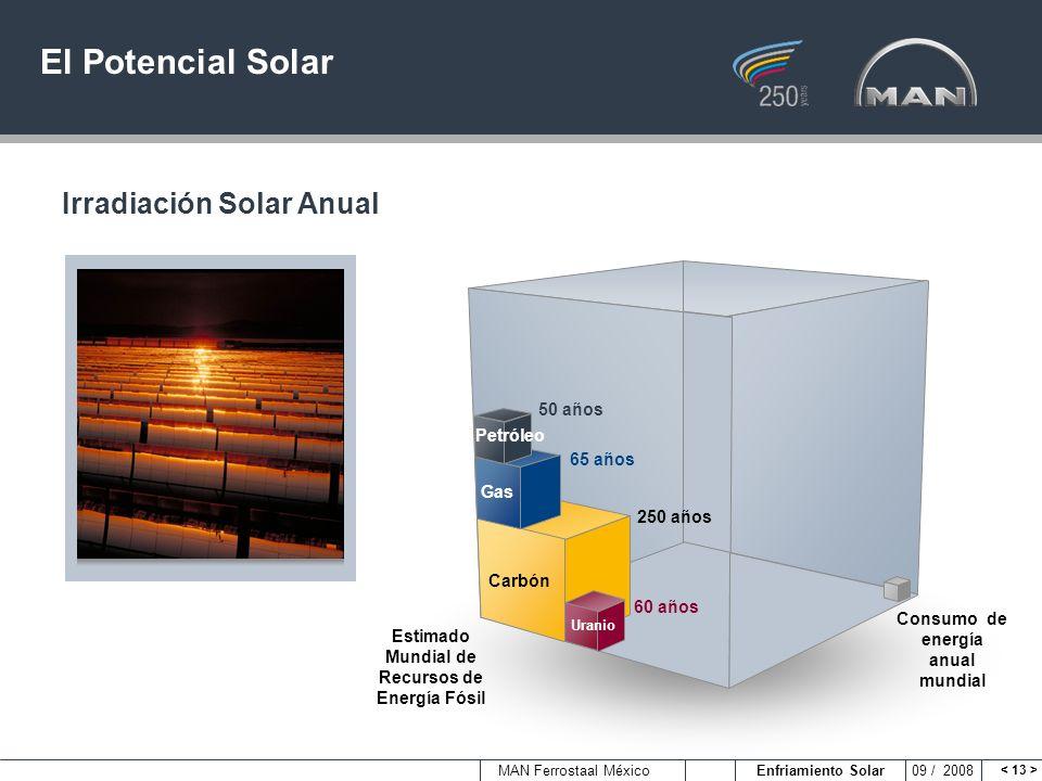 El Potencial Solar Irradiación Solar Anual 50 años Petróleo 65 años