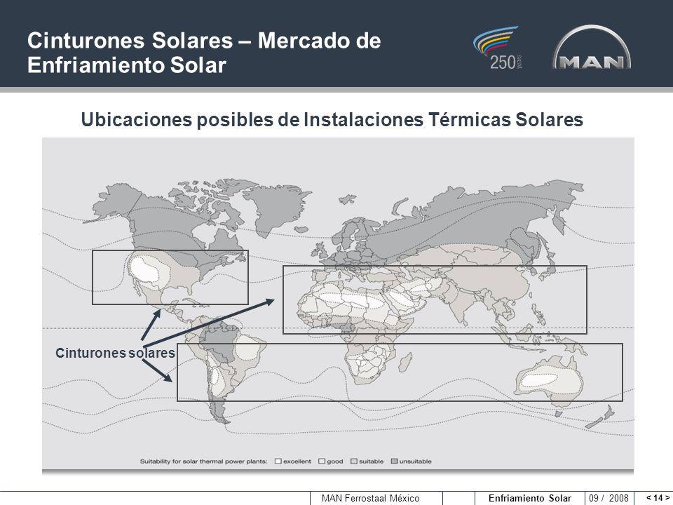 Cinturones Solares – Mercado de Enfriamiento Solar
