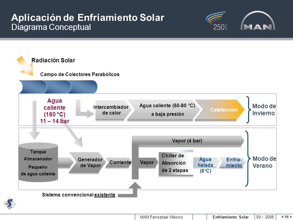 Aplicación de Enfriamiento Solar Diagrama Conceptual