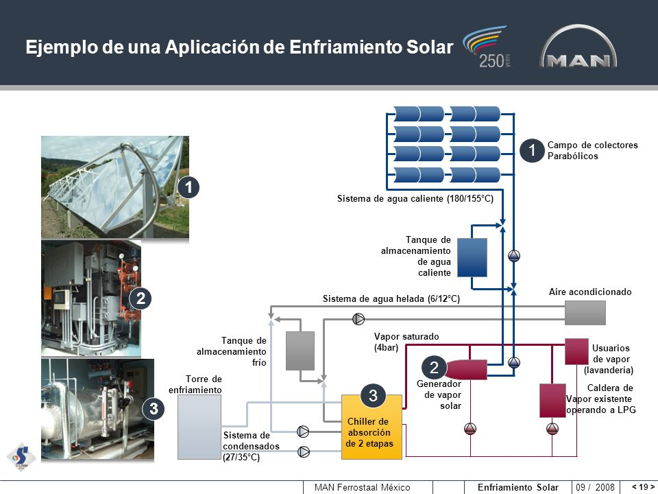Ejemplo de una Aplicación de Enfriamiento Solar