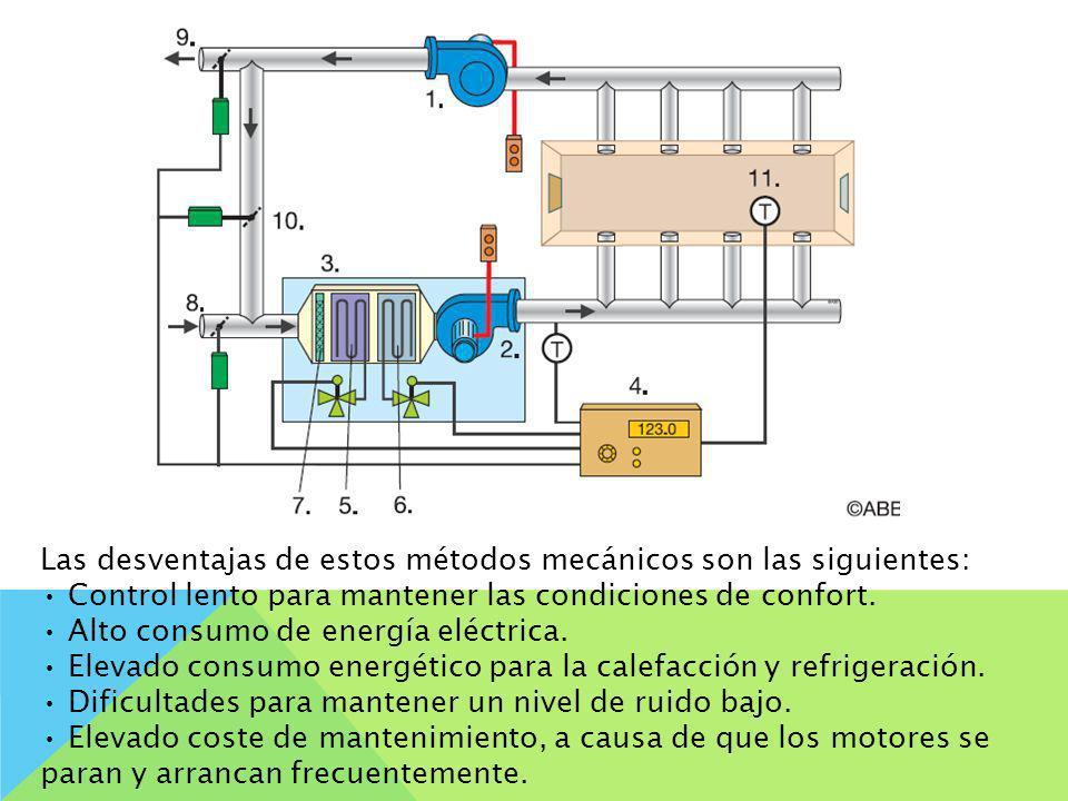 Las desventajas de estos métodos mecánicos son las siguientes: