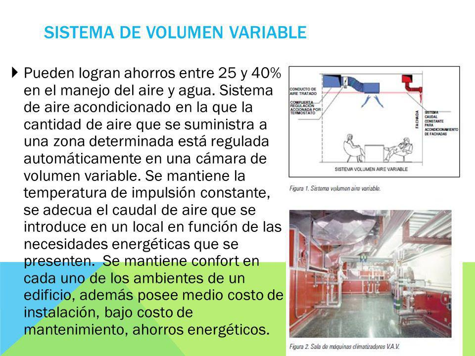 Sistema de Volumen Variable