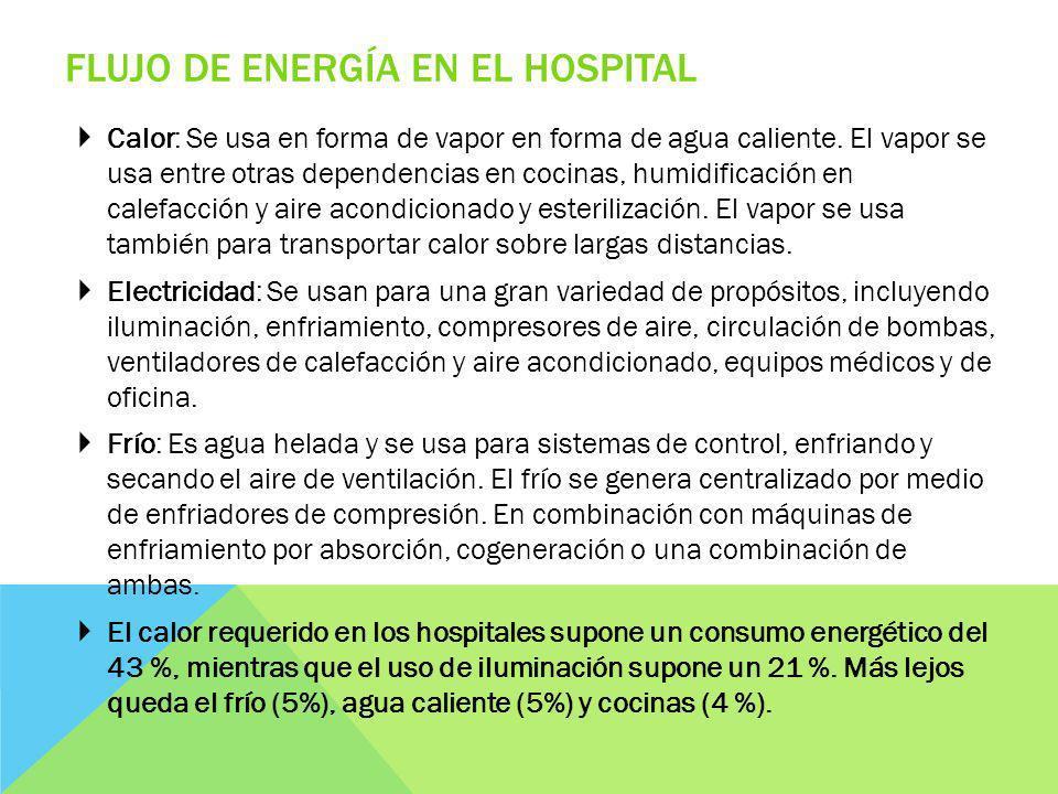 Flujo de Energía en el Hospital