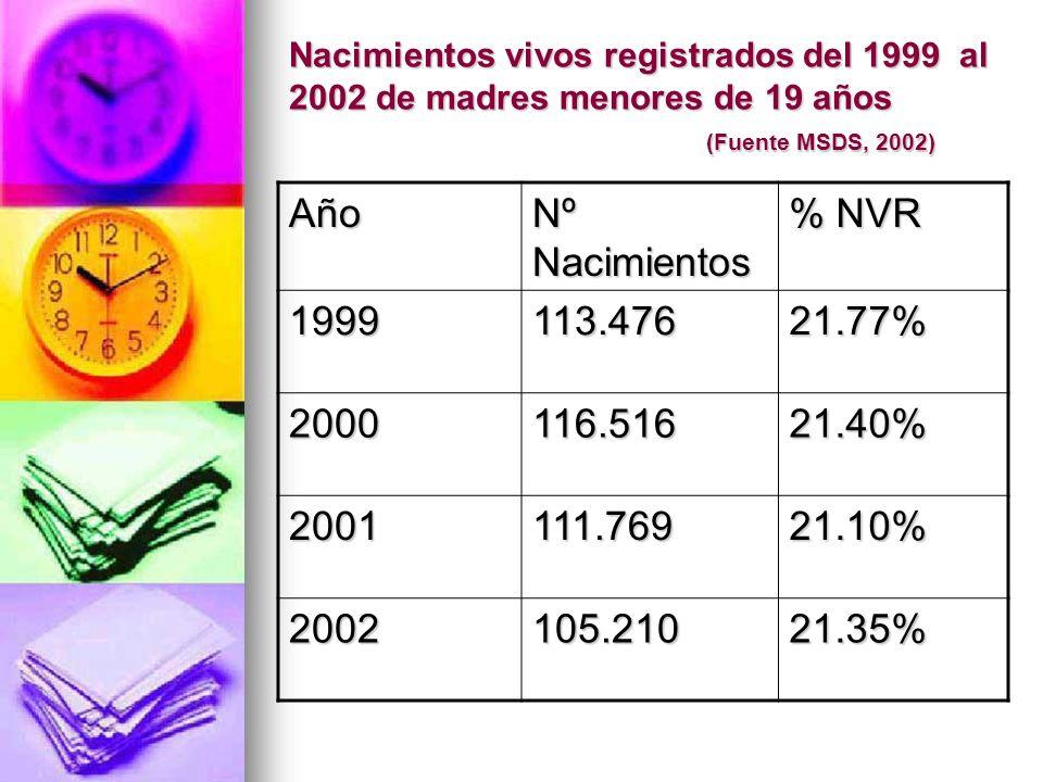 Año Nº Nacimientos % NVR 1999 113.476 21.77% 2000 116.516 21.40% 2001