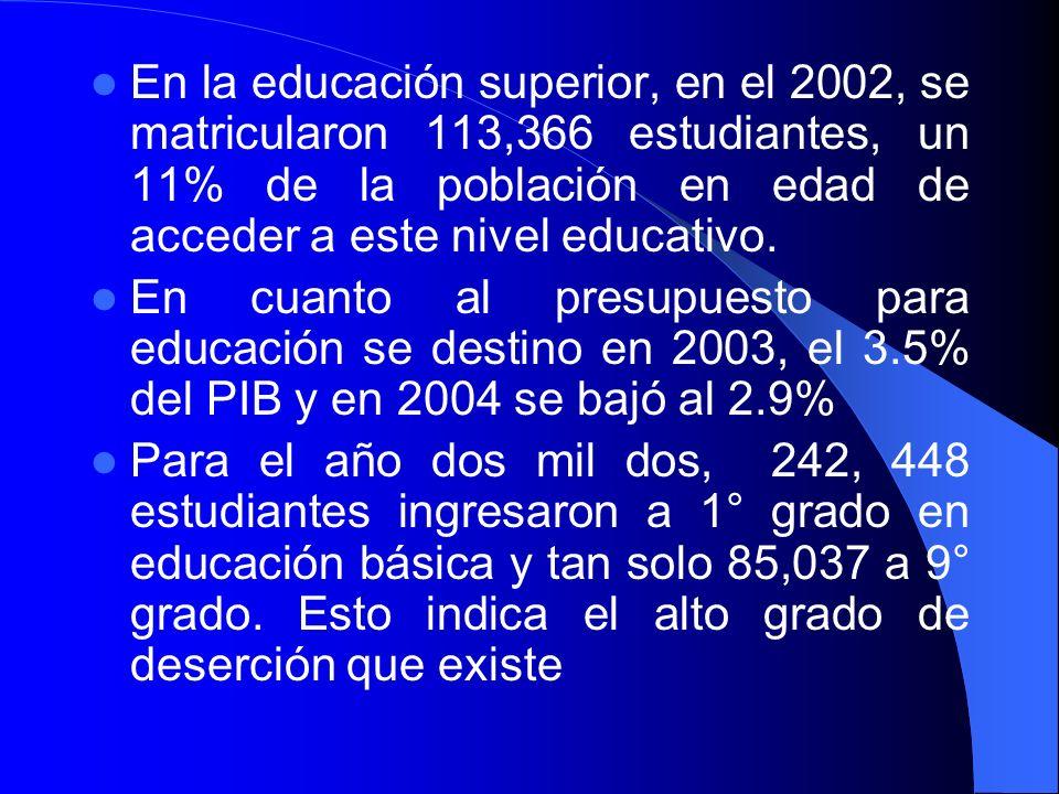 En la educación superior, en el 2002, se matricularon 113,366 estudiantes, un 11% de la población en edad de acceder a este nivel educativo.