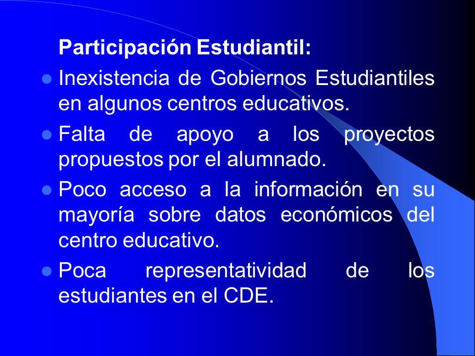 Participación Estudiantil: