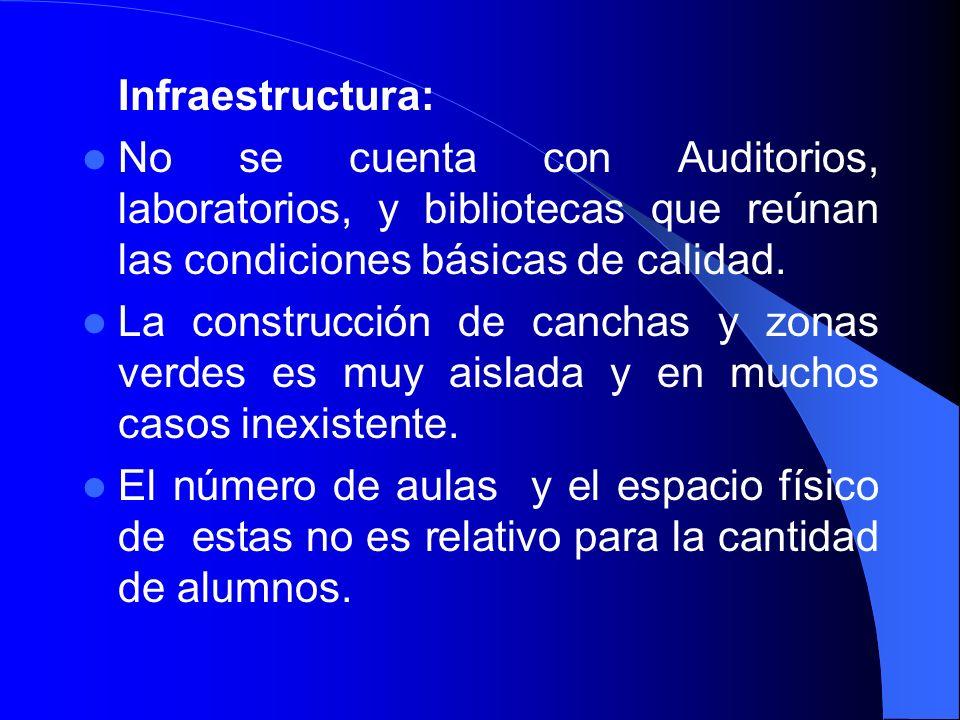 Infraestructura: No se cuenta con Auditorios, laboratorios, y bibliotecas que reúnan las condiciones básicas de calidad.