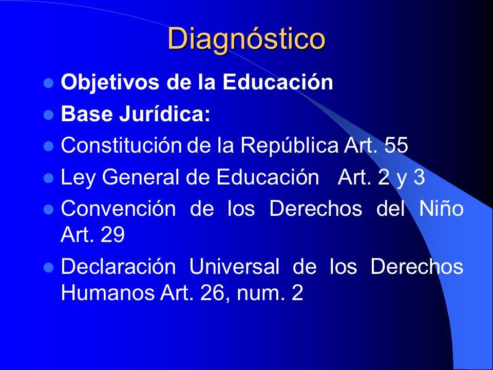 Diagnóstico Objetivos de la Educación Base Jurídica: