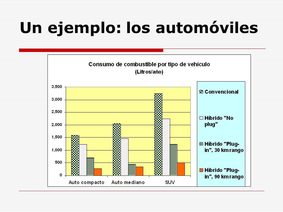 Un ejemplo: los automóviles