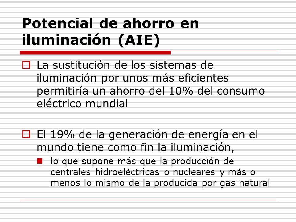 Potencial de ahorro en iluminación (AIE)
