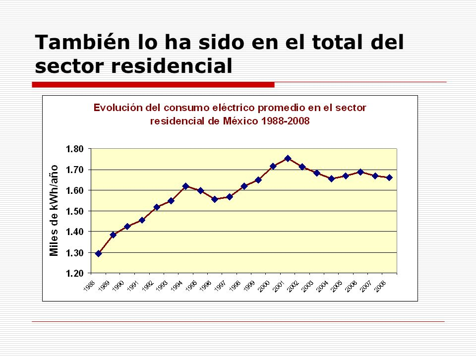 También lo ha sido en el total del sector residencial
