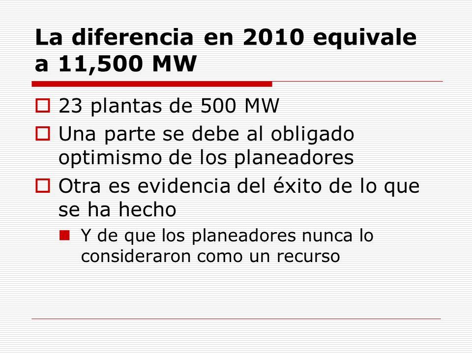 La diferencia en 2010 equivale a 11,500 MW