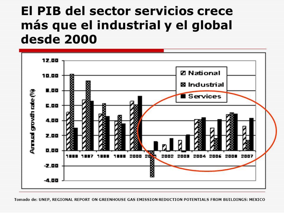 El PIB del sector servicios crece más que el industrial y el global desde 2000