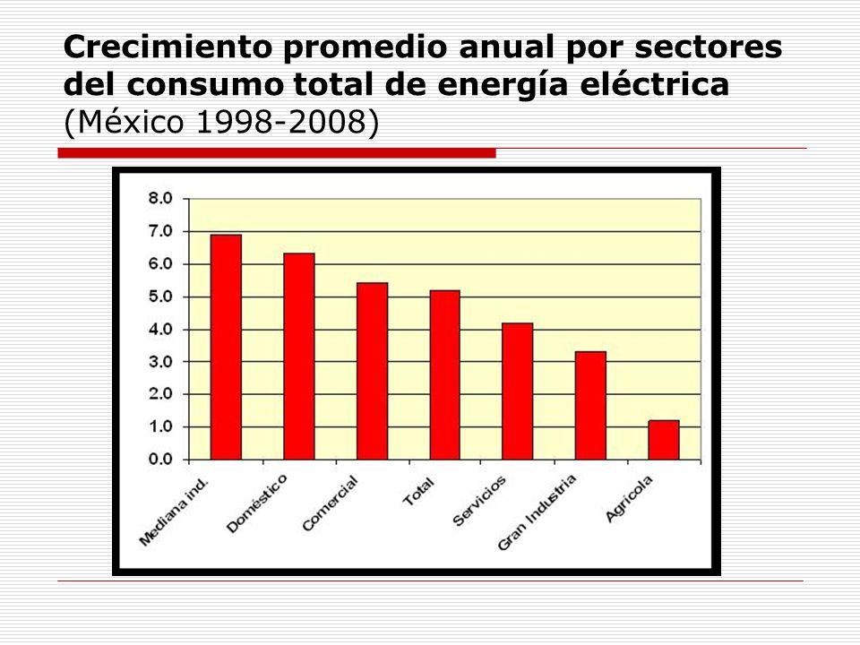 Crecimiento promedio anual por sectores del consumo total de energía eléctrica (México 1998-2008)