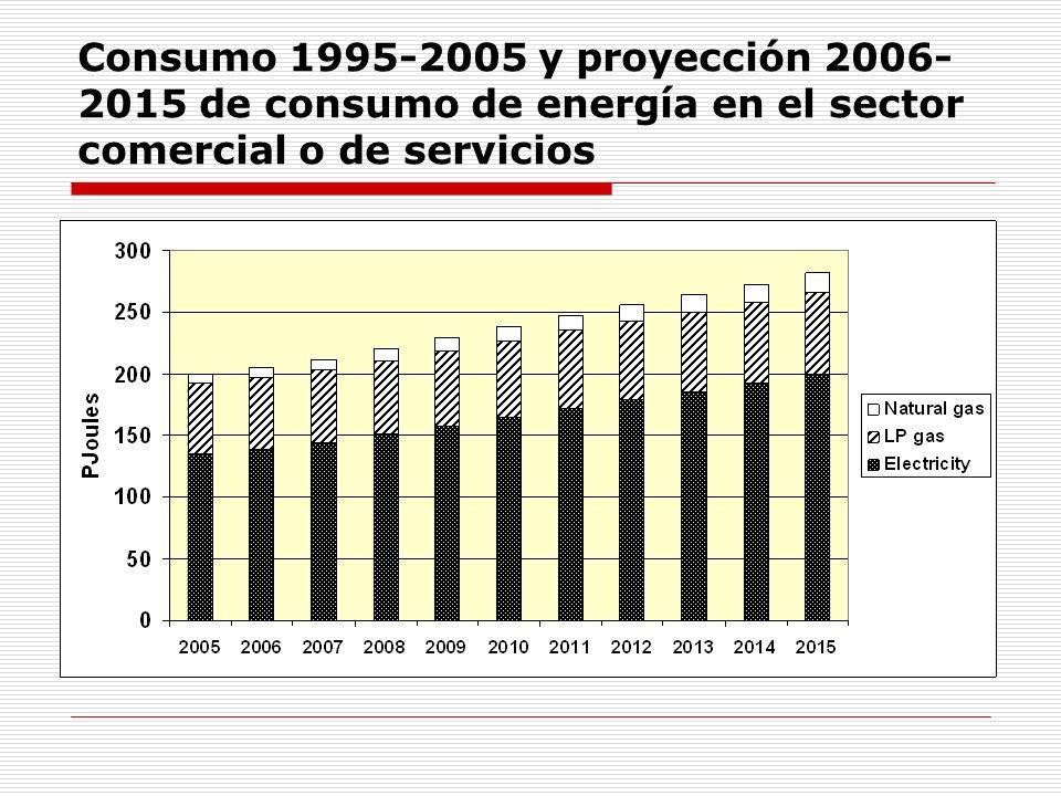 Consumo 1995-2005 y proyección 2006-2015 de consumo de energía en el sector comercial o de servicios