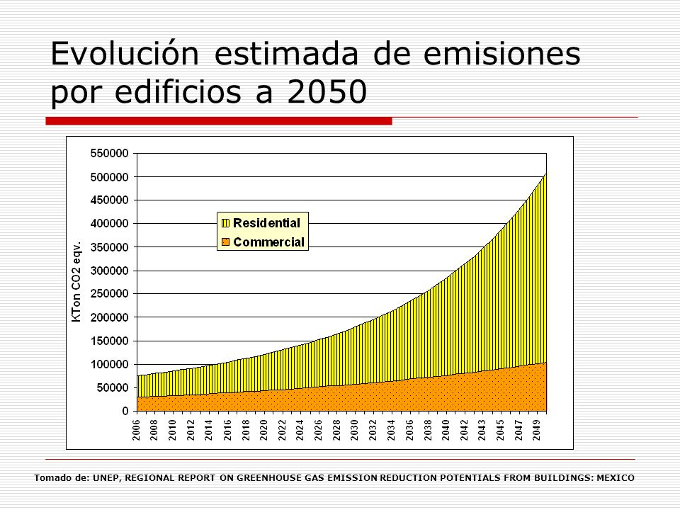 Evolución estimada de emisiones por edificios a 2050
