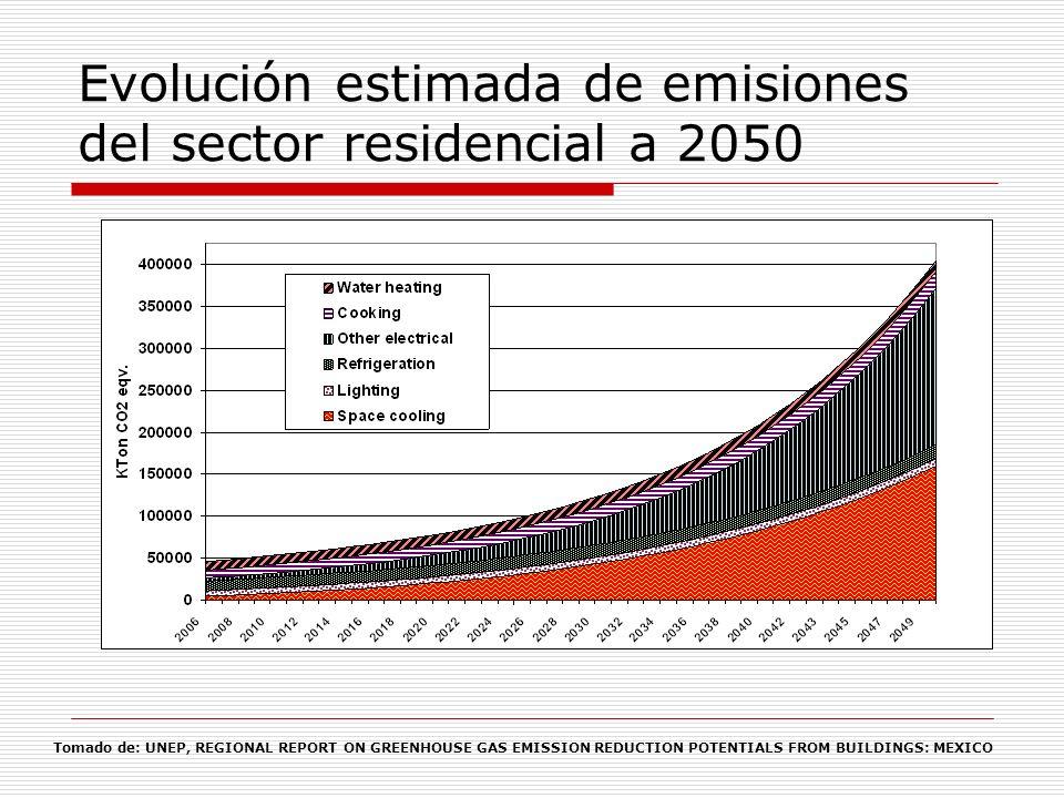 Evolución estimada de emisiones del sector residencial a 2050