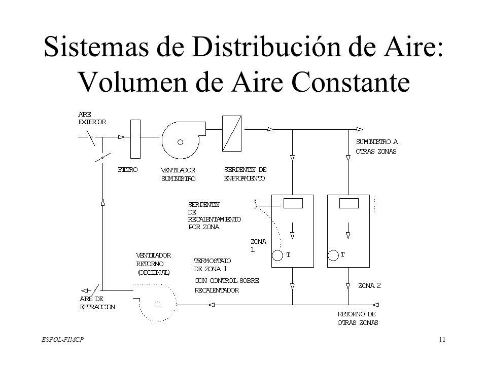 Sistemas de Distribución de Aire: Volumen de Aire Constante