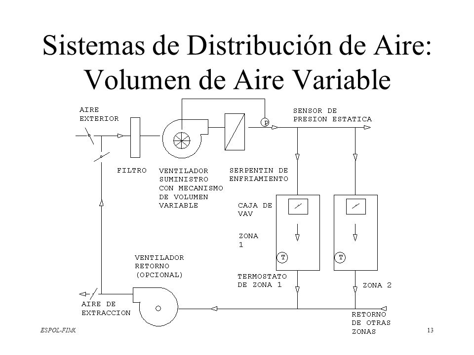 Sistemas de Distribución de Aire: Volumen de Aire Variable