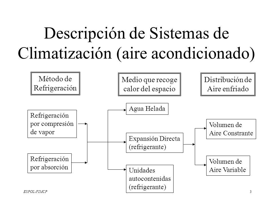Descripción de Sistemas de Climatización (aire acondicionado)