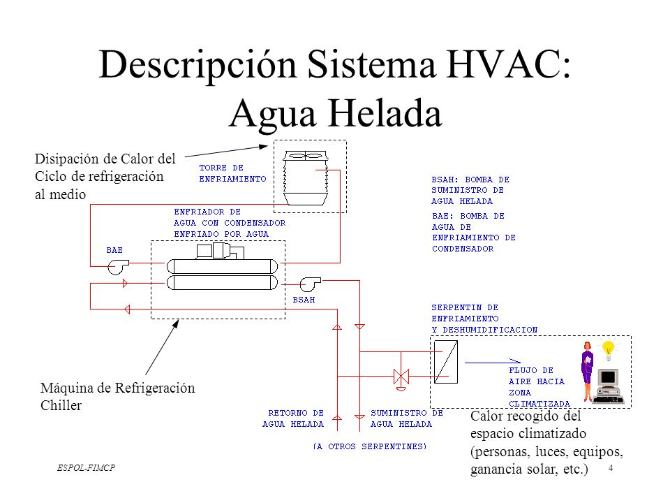 Descripción Sistema HVAC: Agua Helada