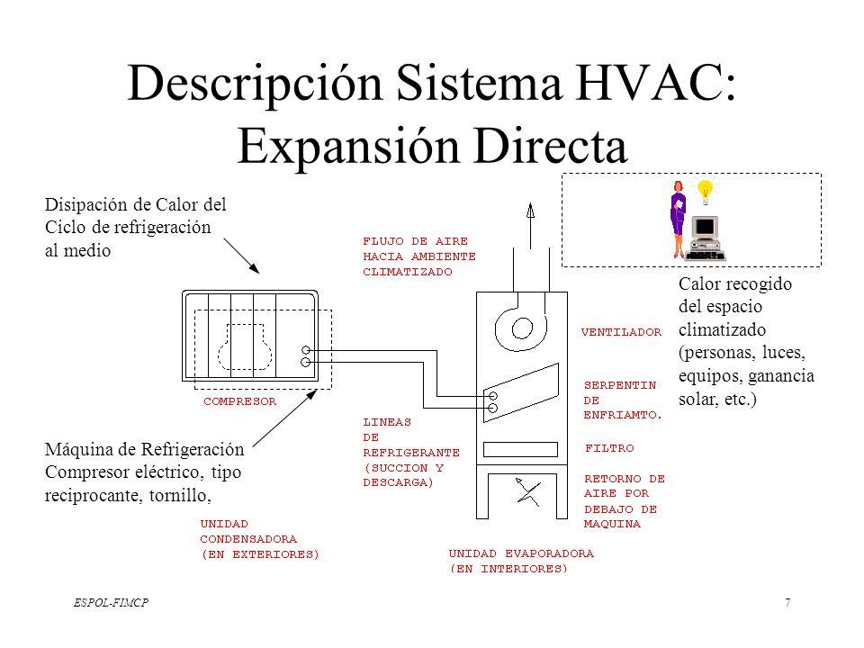 Descripción Sistema HVAC: Expansión Directa