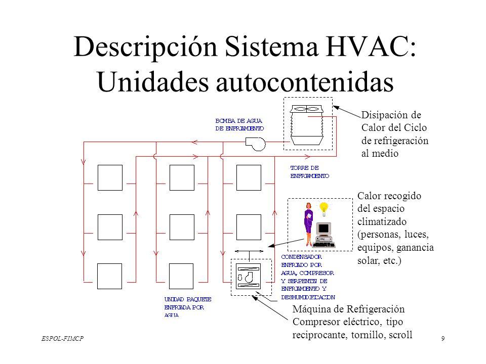 Descripción Sistema HVAC: Unidades autocontenidas