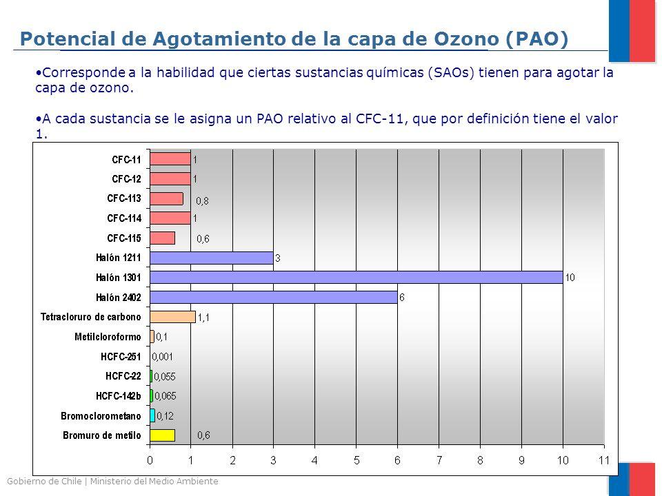 Potencial de Agotamiento de la capa de Ozono (PAO)