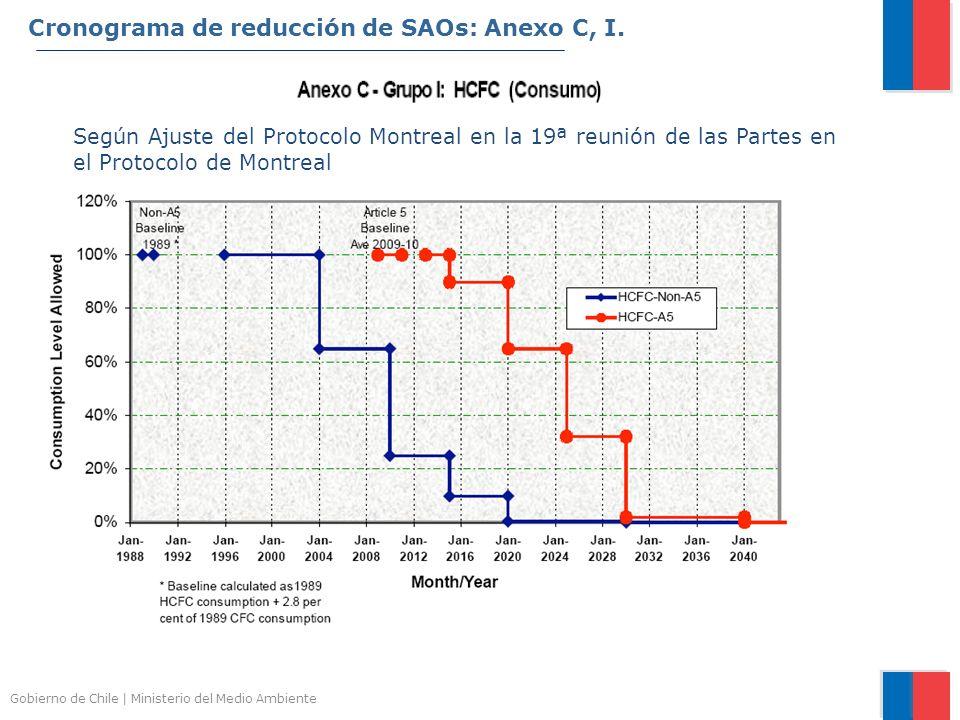 Cronograma de reducción de SAOs: Anexo C, I.