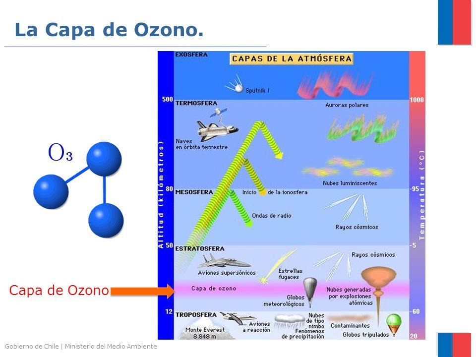 La Capa de Ozono. Capa de Ozono