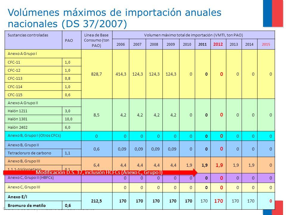 Volúmenes máximos de importación anuales nacionales (DS 37/2007)