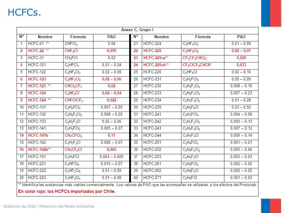 HCFCs. En color rojo: los HCFCs importados por Chile. Anexo C, Grupo I