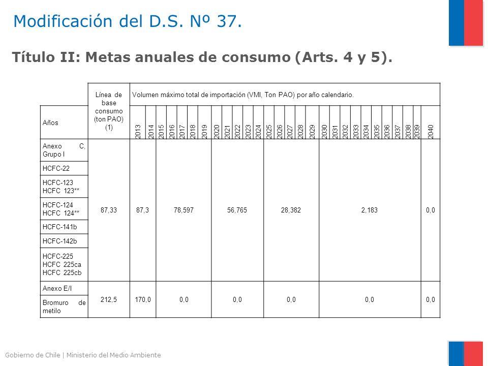 Modificación del D.S. Nº 37. Título II: Metas anuales de consumo (Arts. 4 y 5). Línea de base consumo.