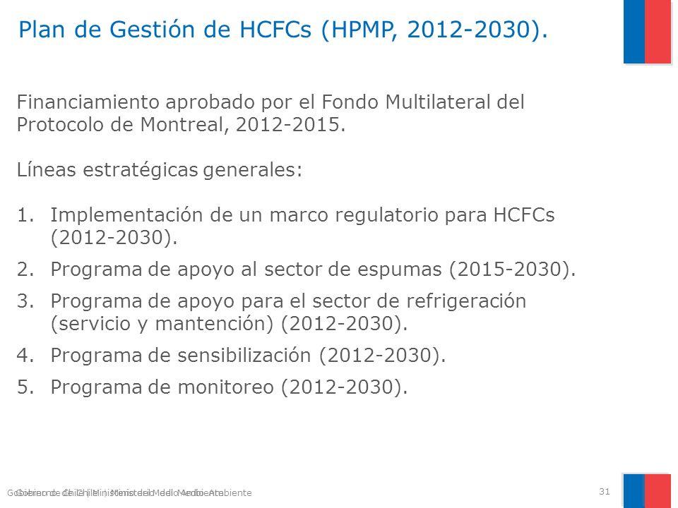 Plan de Gestión de HCFCs (HPMP, 2012-2030).