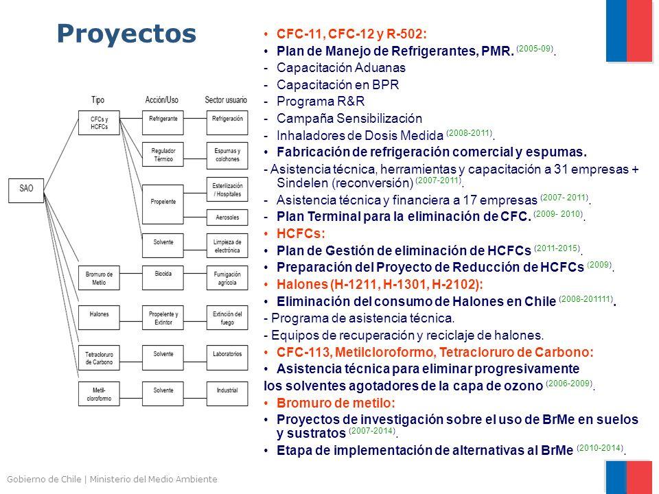 Proyectos CFC-11, CFC-12 y R-502: