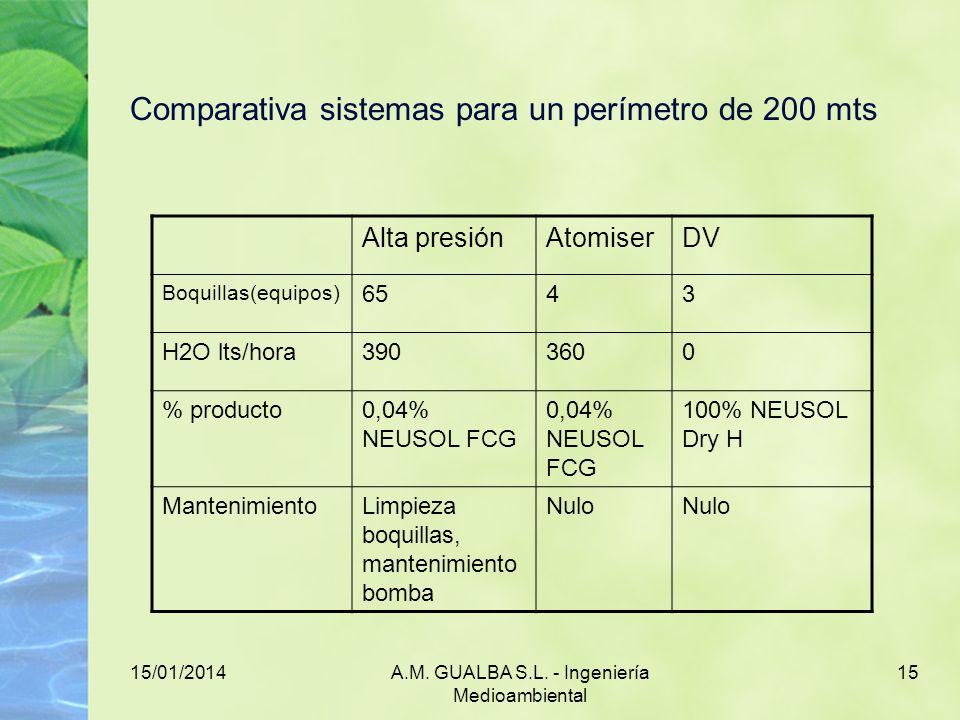 Comparativa sistemas para un perímetro de 200 mts