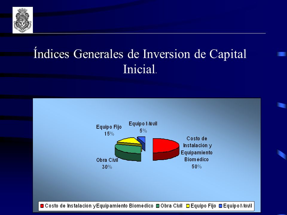 Índices Generales de Inversion de Capital Inicial.