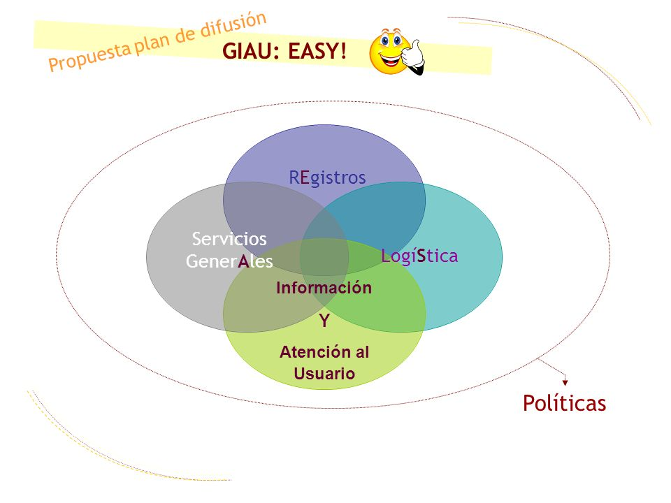 GIAU: EASY! Políticas Propuesta plan de difusión REgistros