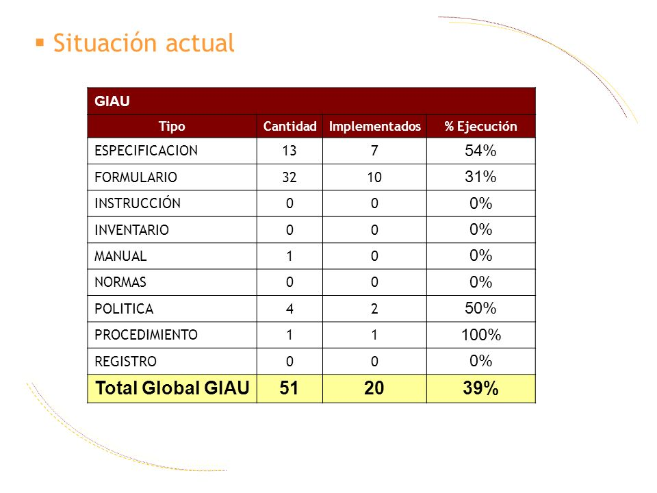 Situación actual Total Global GIAU 51 20 39% 54% 31% 0% 50% 100% GIAU