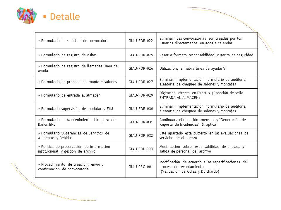 Detalle Formulario de solicitud de convocatoria GIAU-FOR-022