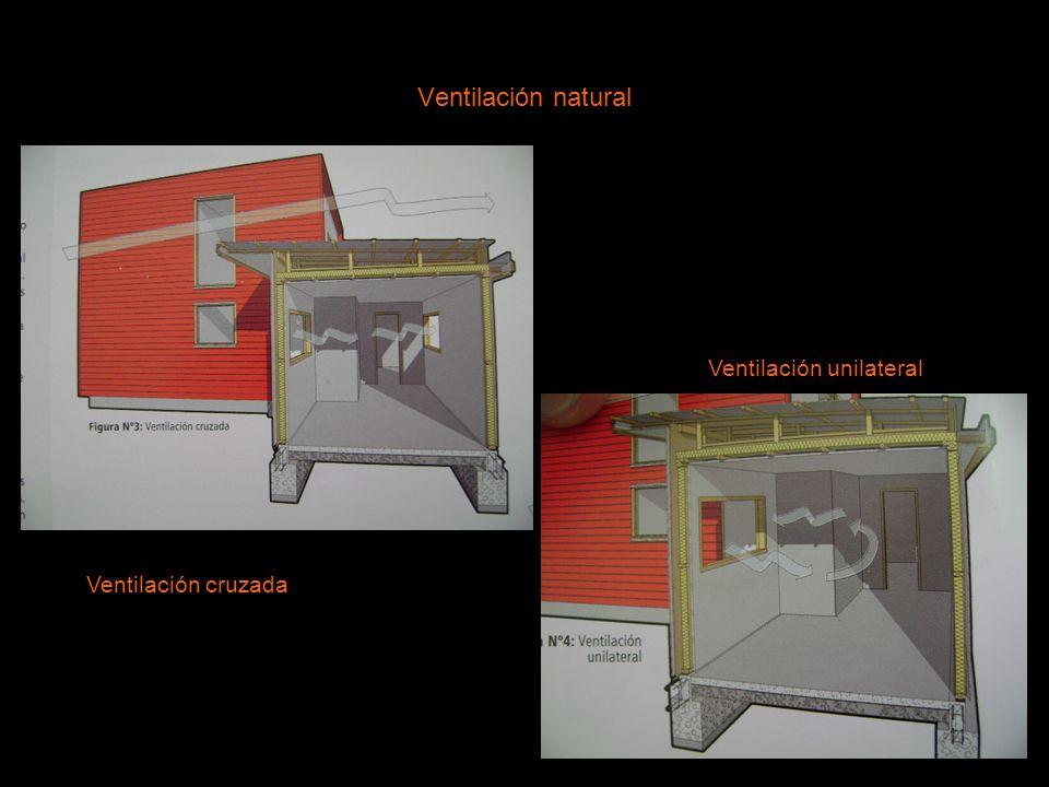 Ventilación natural Ventilación unilateral Ventilación cruzada