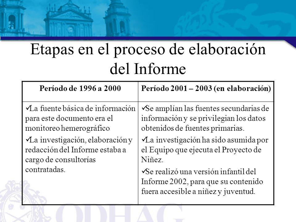 Etapas en el proceso de elaboración del Informe