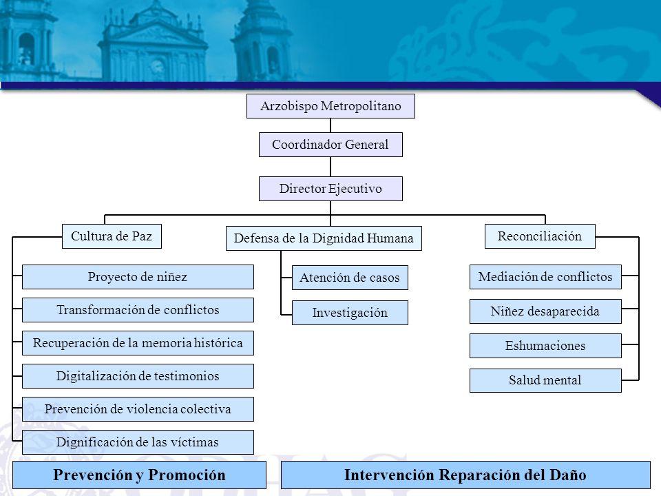 Prevención y Promoción Intervención Reparación del Daño