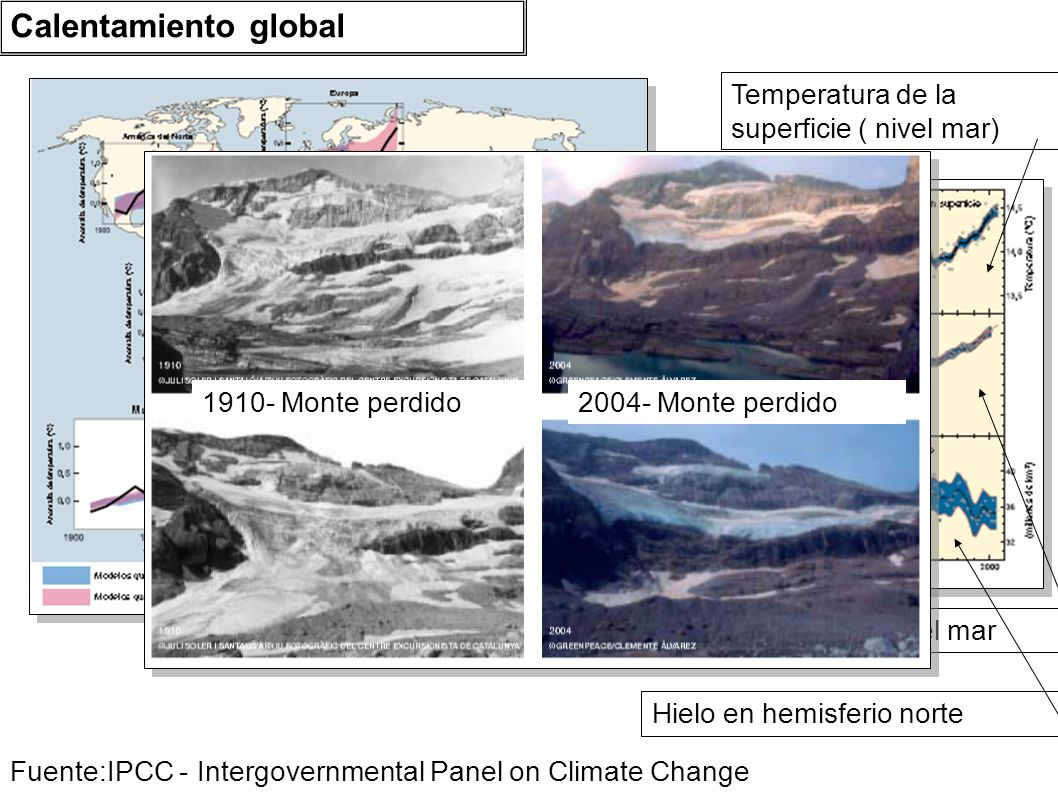 Calentamiento global Temperatura de la superficie ( nivel mar)