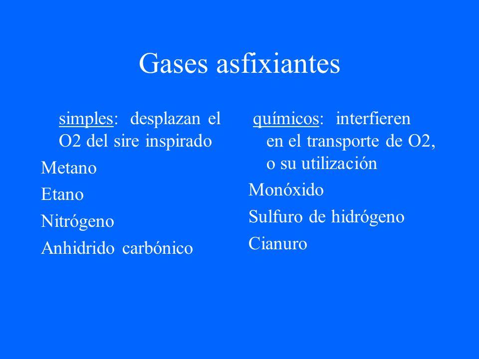 Gases asfixiantes simples: desplazan el O2 del sire inspirado Metano