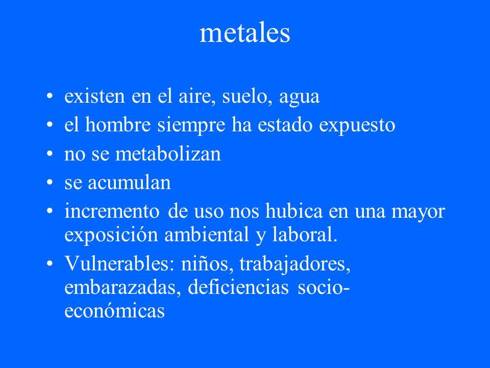 metales existen en el aire, suelo, agua