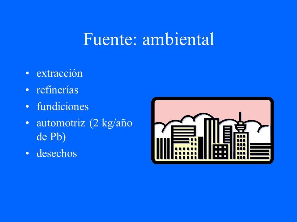 Fuente: ambiental extracción refinerías fundiciones
