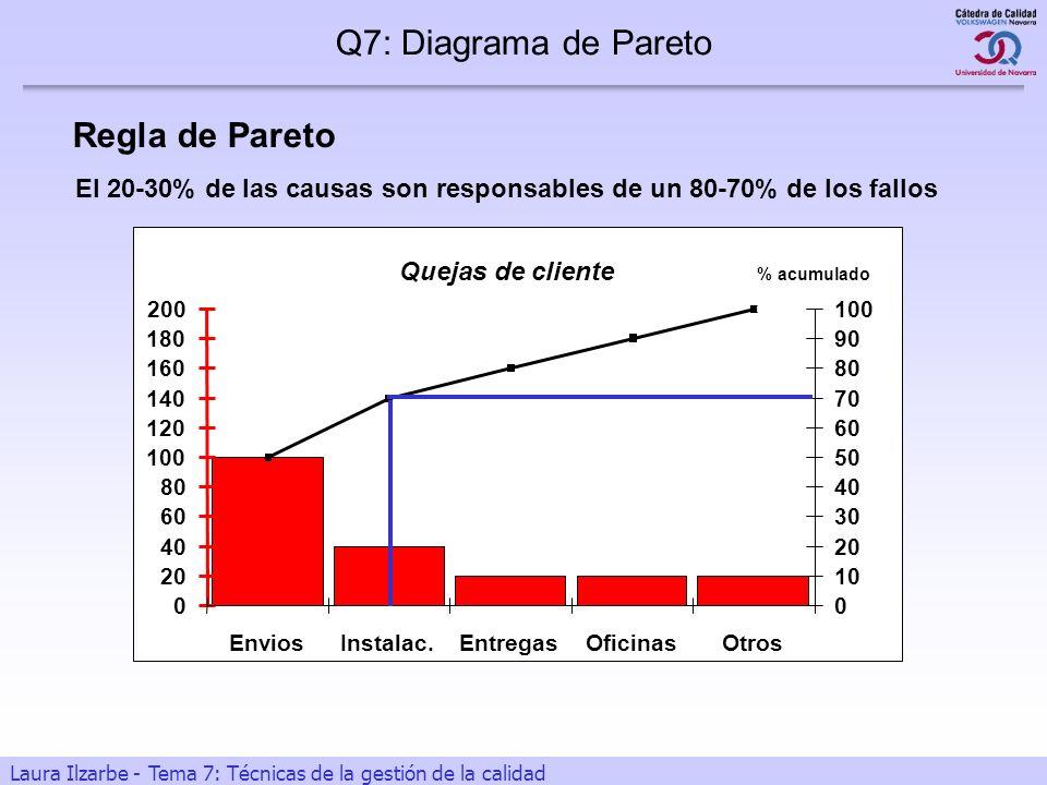 Q7: Diagrama de Pareto Regla de Pareto Diapositiva 15 Diapositiva 15