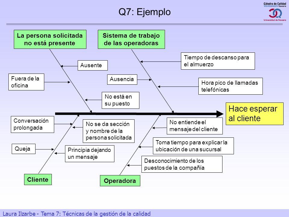 Q7: Ejemplo Hace esperar al cliente