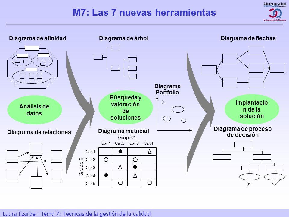 M7: Las 7 nuevas herramientas